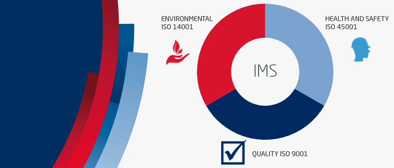 audit integrated management system